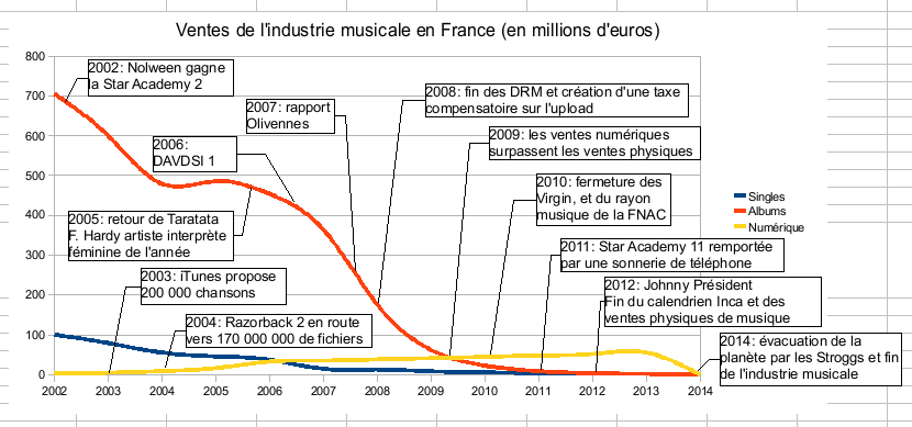 Evolution de la musique en france musicadelbarrio for Industrie du meuble en france